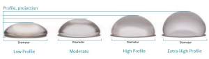 Profile-and-Projection-of-Breast-Implant-sizing-and-shapes